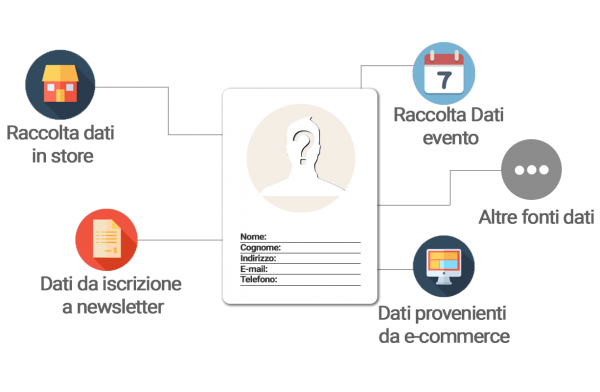 software crm retail
